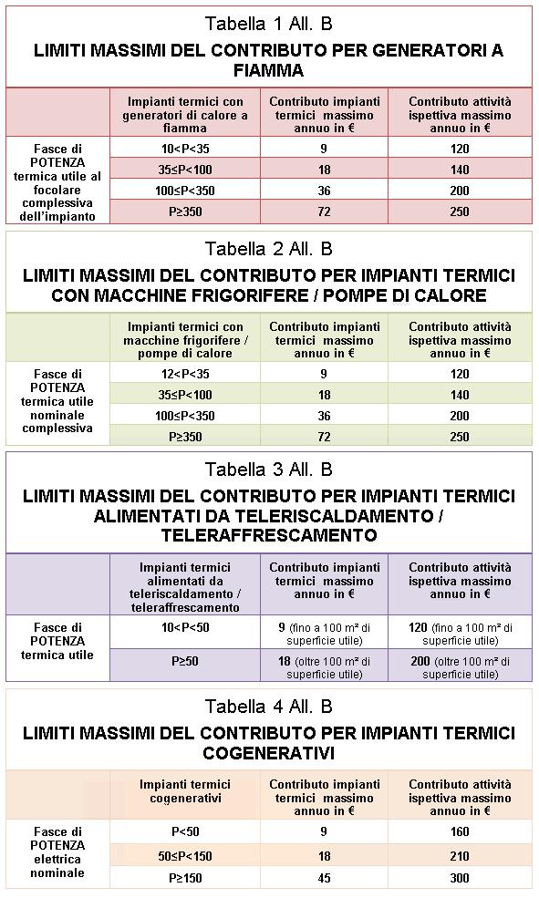 Sportello Unico Per L Edilizia Catasto Energetico Campania Il Focus Completo Sulle Nuove Regole